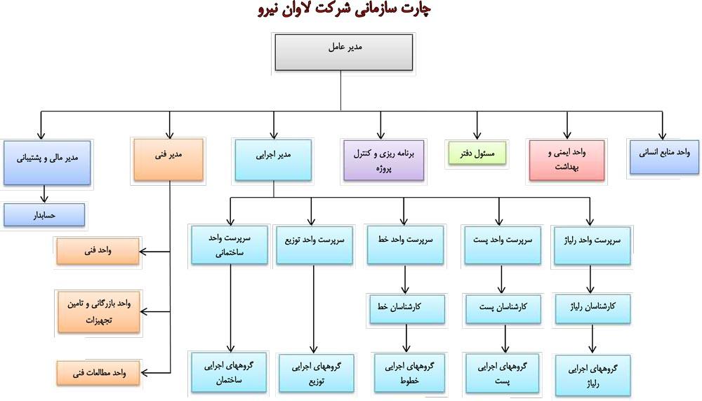 چارت-سازمانی